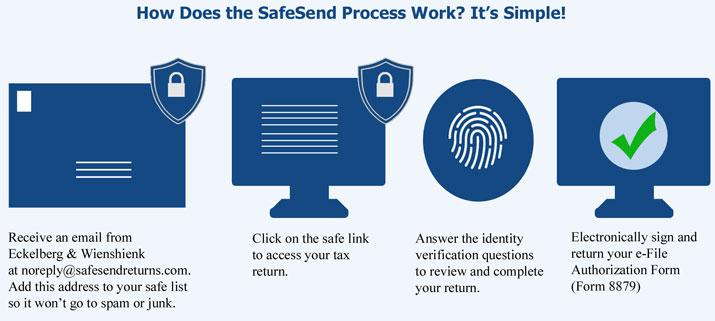 How SafeSend Returns works